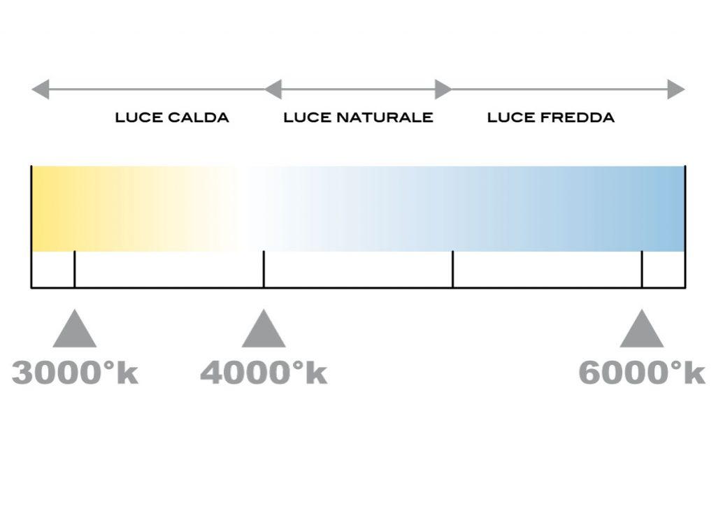 Scala Temperatura Colore