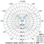 Diagramma Fotometrico Candela Filamento Clear 4W E14 Luce Calda