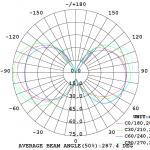 Diagramma Fotometrico Goccia Filamento Clear 6W E27 Luce Calda