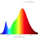 Spettrometria Candela Filamento Clear 4W E14 Luce Calda
